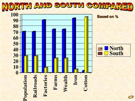 the vs the south wealth civil war from 1861 63