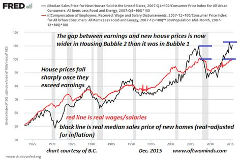 housing bubble housing bubble 2 0 exposed in 1 simple chart zero hedge