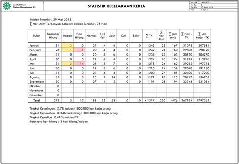 format laporan tahunan organisasi formulir laporan statistik kecelakaan kerja ahli k3 umum