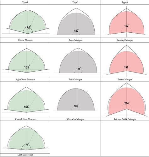 types of the role of domed shape roofs in energy loss at night in