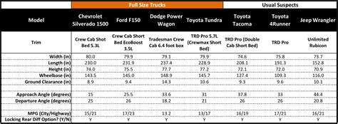 truck bed size comparison chart ground clearance comparison of trucks autos post