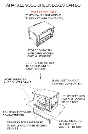 chuck box plans  camp kitchen chuckbox patrol box