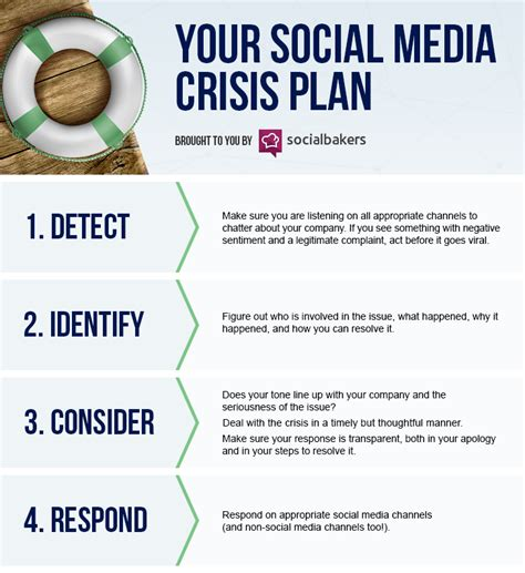 crisis communication plan template 5 things you must in your social media crisis plan