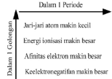 Unsur Unsur Pemikiran Ilmiah Dalam Ilmu Ilmu Sosial susunan unsur dalam sistem periodik modern
