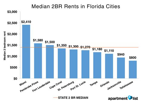 average rent for one bedroom apartment in miami average renters insurance for 1 bedroom apartment 28