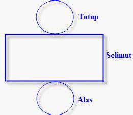Tabung Alas Kaleng Uk Diameter 8 3 Tinggi 10cm bagaimana cara membuat tabung dari kertas karton