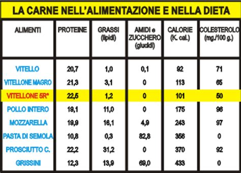 valore proteico degli alimenti elementi di dieta ipoproteica nella insufficienza renale