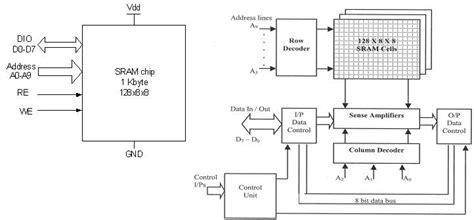 standard cell layout design jobs in bangalore asic system on chip vlsi design sram cell design