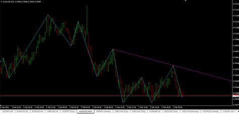 swing high swing low swing high swing low indicator mt4 download link