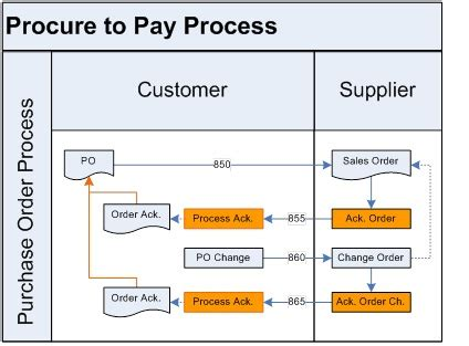 procure to pay flowchart real use supply chain maturity whitepaper q data
