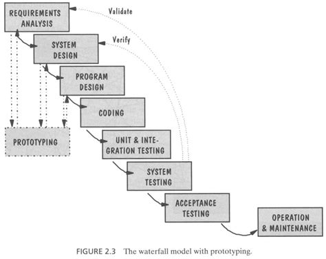 Rapid Prototyping Of Software For Avionics Systems the quot waterfall method quot of rapid prototyping design via flow chart rapid prototyping