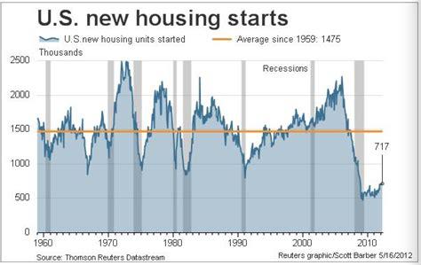 housing starts data chart housing start data since 1960 business insider