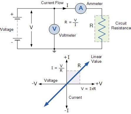 a 10 ohm resistor has a constant current relationship between voltage current and resistance
