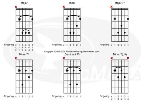 how to get better at bar chords bar chord b