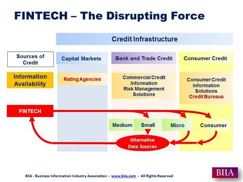 FINTECH is Changing the Credit and Credit Information