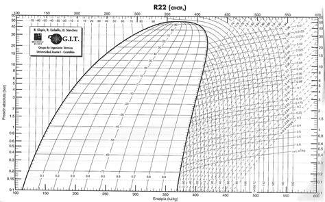 diagramme enthalpique r12 pdf diagrama de mollier r22 wiring library