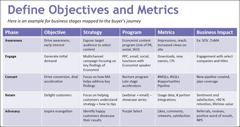if marketing metrics are driving you read this