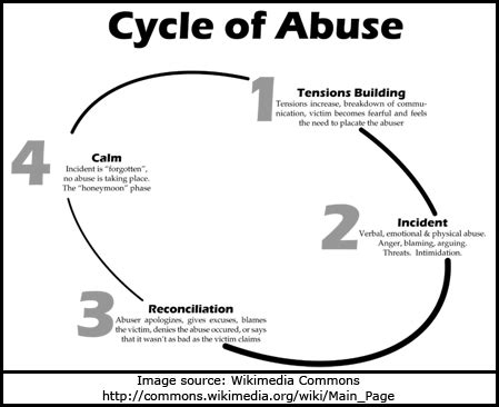 cycle of violence diagram emotional cycle of abuse chart chart showing the cycle