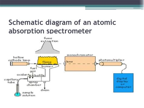 hollow cathode l in atomic absorption spectroscopy atomic absorption spectrometer