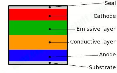 cathode layer organic light emitting diode all about oled organic light emitting diode jtechpreneur