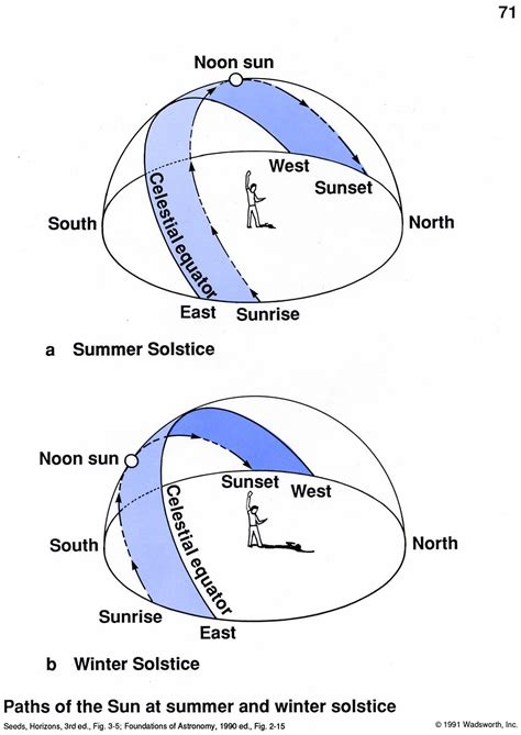 sun path diagram southern hemisphere ast 101 lecture notes the reasons for the seasons