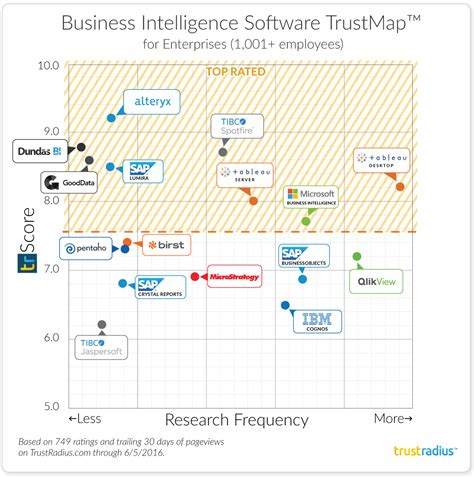 Top Mba Usa 2016 by The Best Business Intelligence Products For Enterprises