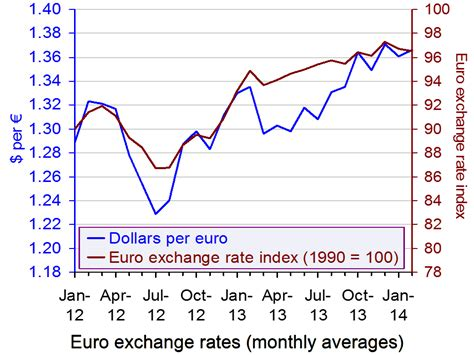 currency converter from euro to usd european currency rates exchange rate lira