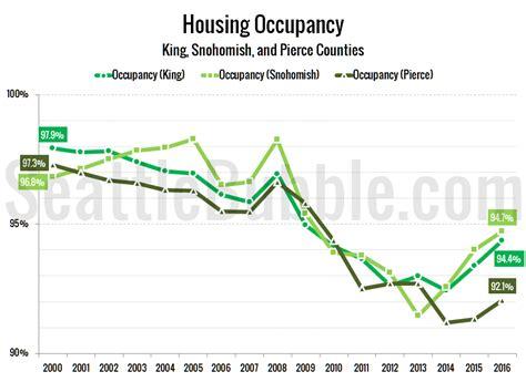 seattle housing market huge 2017 apartment boom should soften housing market seattle bubble