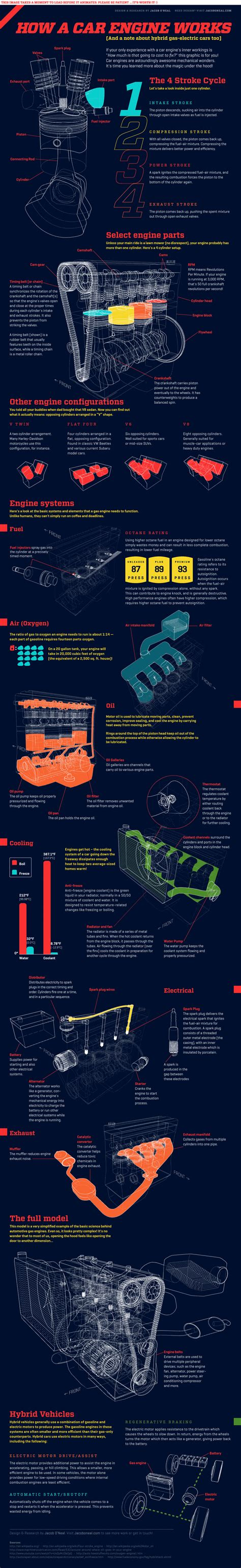 Electric Car Engine Animation This Is How A Car Engine Works Animated Infographic