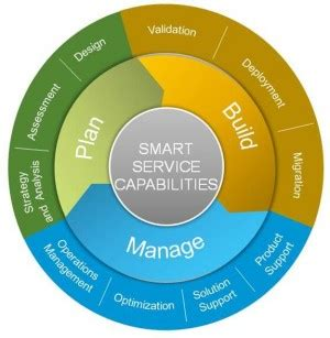 design framework for building services an in depth guide for data center transformation data