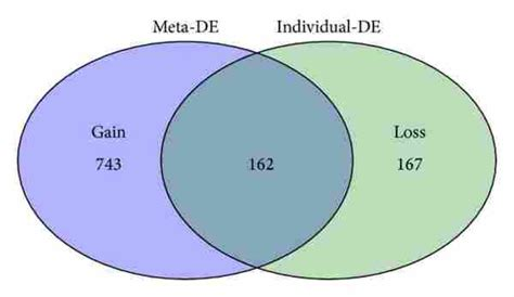 venn diagram analysis venn diagram overlap image collections how to guide and