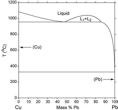 cu pb phase diagram computational thermodynamics