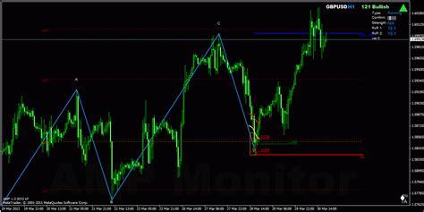 pattern trading ea one2one bullish pattern gpbusd h1 brokerages day
