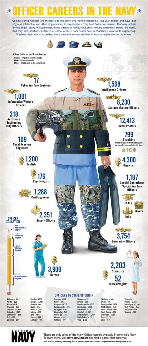 us navy officer requirements