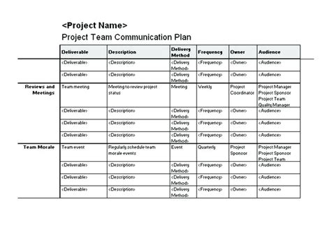 how to write a communications plan template template employee communication plan template