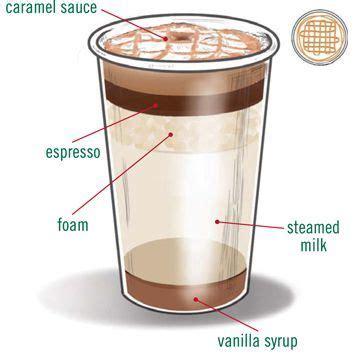 espresso macchiato double how to make a macchiato google search tea time or