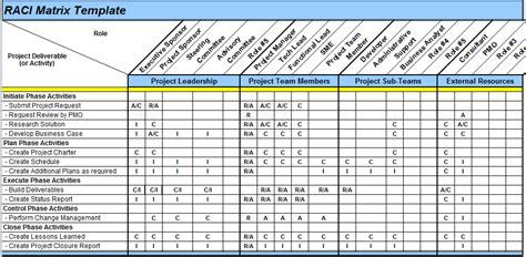 Excel Spreadsheets Help Raci Matrix Template In Excel Employee Roles And Responsibilities Template Excel
