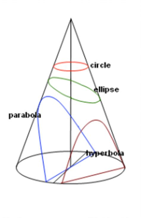 how many conic sections are there introduction to conic sections