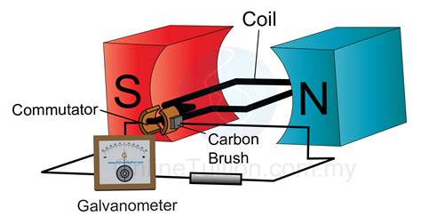 diagram of a simple generator simple electric motor diagram www imgkid the image