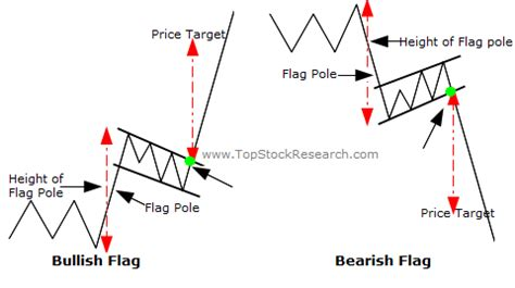 flag pattern stock chart tutorial on flags and pennants