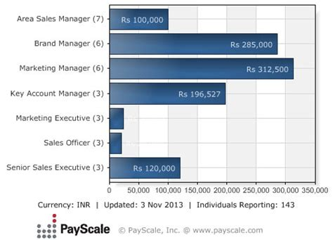 Mechanical Engineering Mba Salary In India by Top 10 Fmcg Firms Offering Highest Salaries In India