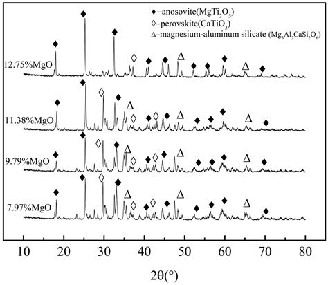 xrd pattern of mgo metals free full text effects of basicity and mgo in