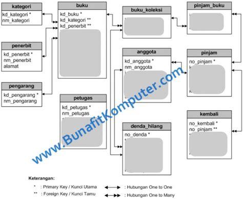 Buku Original Aplikasi Manajemen Database Pendidikan Berbasis Web source code sistem inventory buku perpustakaan berbasis