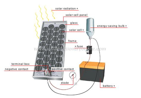solar energy unit energy solar energy solar cell system image visual dictionary