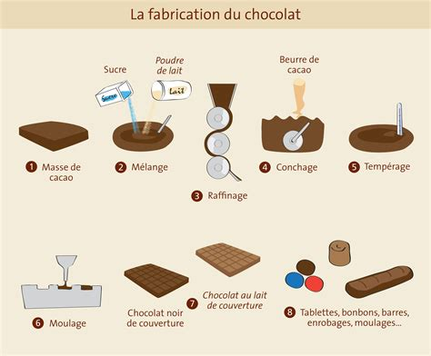 diagramme de fabrication mousse au chocolat fabrication chocolat