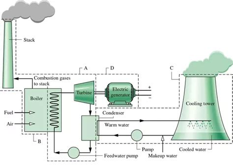 layout of the thermal power plant what is the block diagram of a thermal power station quora
