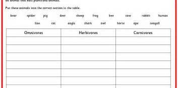 comparing herbivores carnivores and omnivores classroom