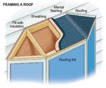 how to install new windows in a house constructing bay windows insulating a bay window how to install new windows in
