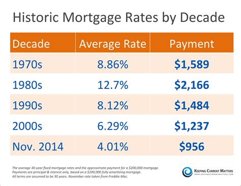 history of mortgage rates