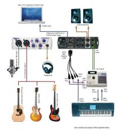 home recording studio diagram recording and home studio learn and master community